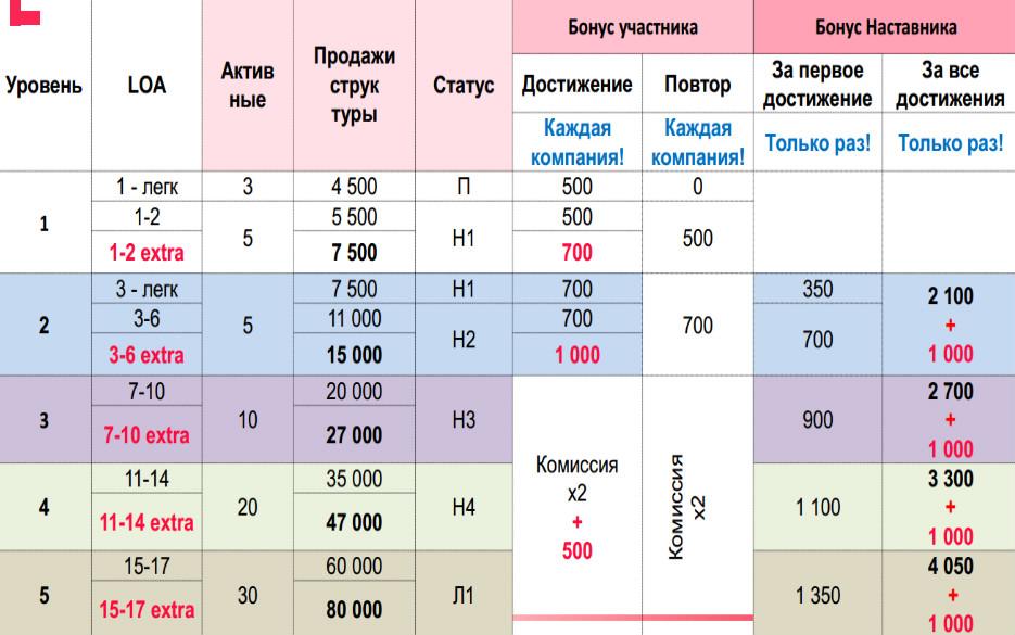 На картинке доход нового координатора в год.