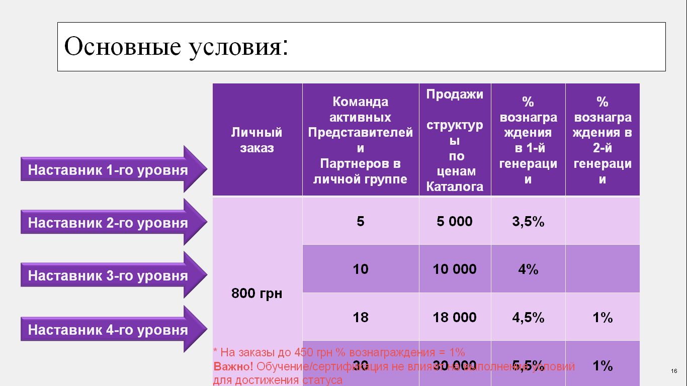 """""""РАБОТА В КОМПАНИИ AVON"""""""